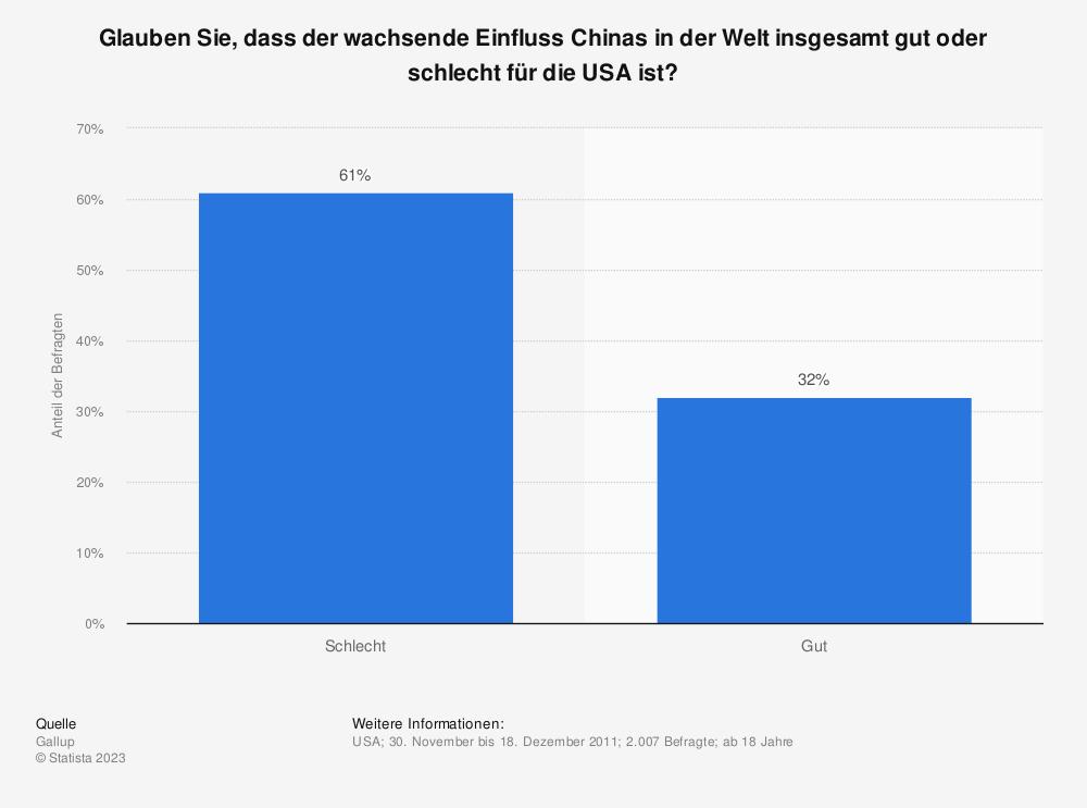 Statistik: Glauben Sie, dass der wachsende Einfluss Chinas in der Welt insgesamt gut oder schlecht für die USA ist? | Statista