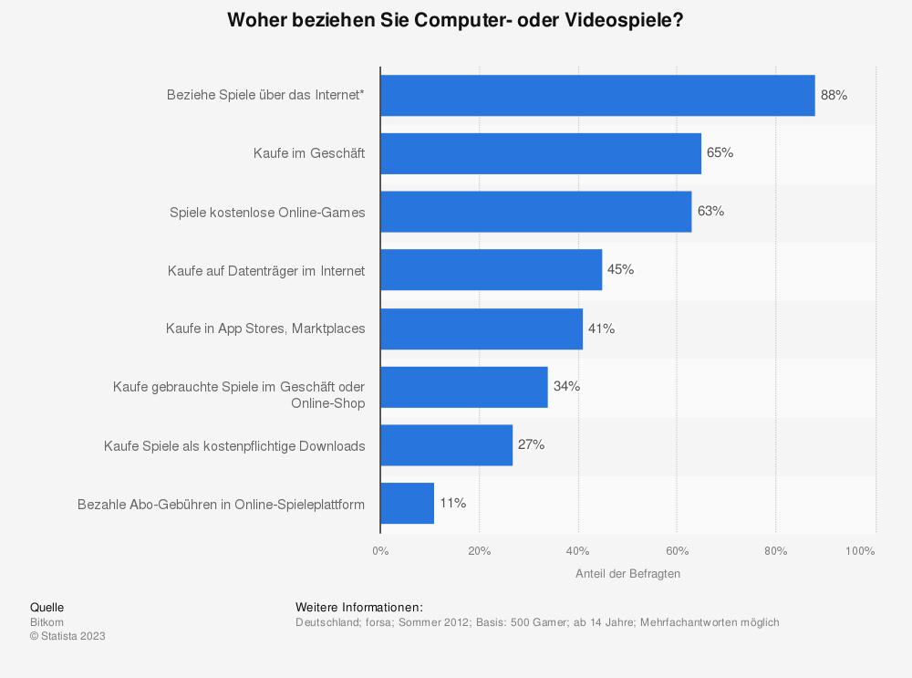 Statistik: Woher beziehen Sie Computer- oder Videospiele? | Statista