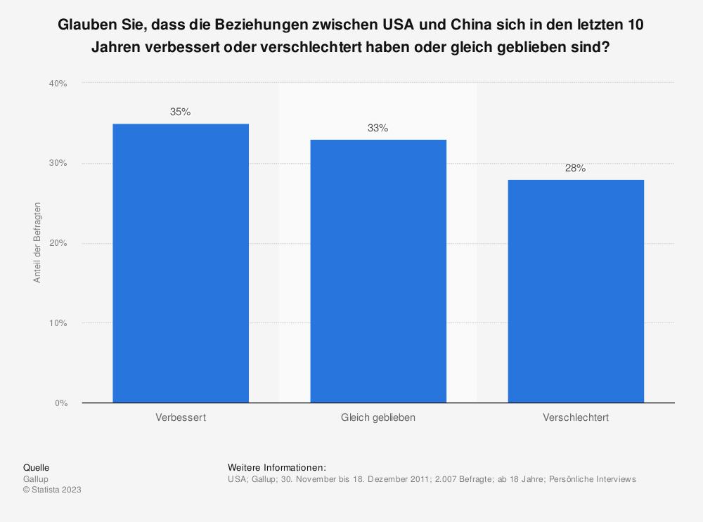 Statistik: Glauben Sie, dass die Beziehungen zwischen USA und China sich in den letzten 10 Jahren verbessert oder verschlechtert haben oder gleich geblieben sind? | Statista