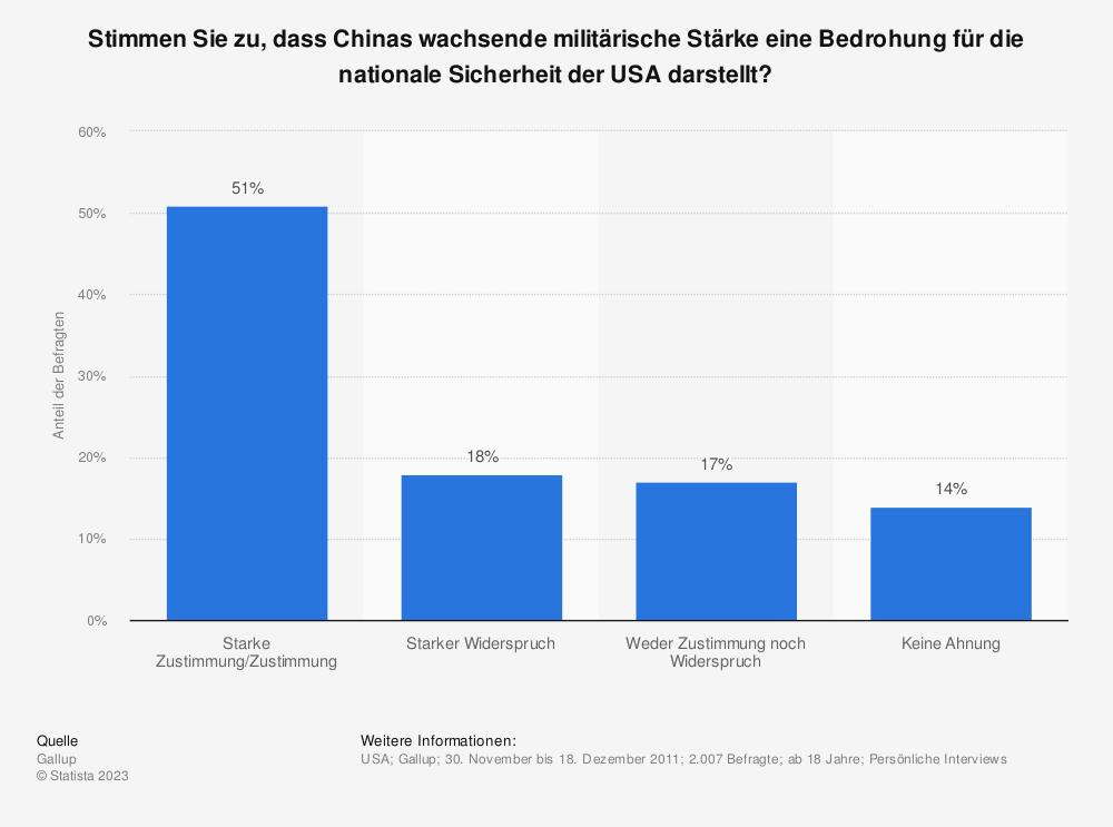 Statistik: Stimmen Sie zu, dass Chinas wachsende militärische Stärke eine Bedrohung für die nationale Sicherheit der USA darstellt? | Statista