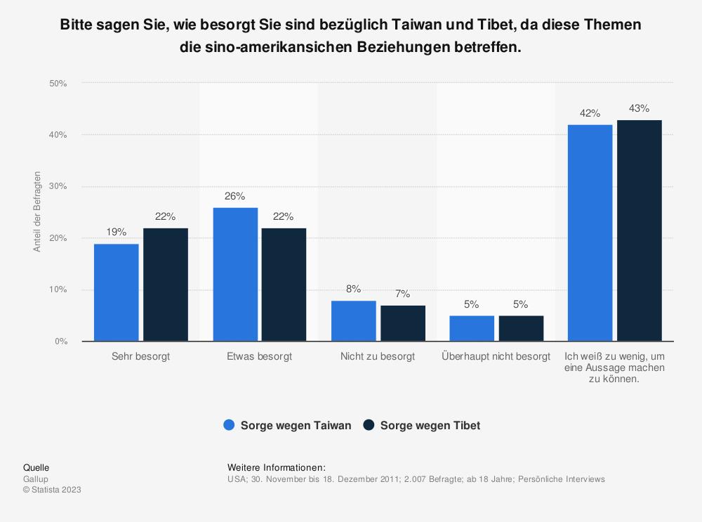 Statistik: Bitte sagen Sie, wie besorgt Sie sind bezüglich Taiwan und Tibet, da diese Themen die sino-amerikansichen Beziehungen betreffen. | Statista