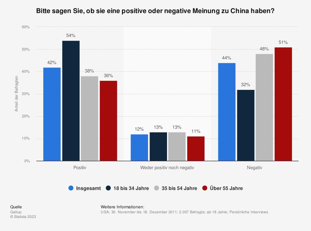 Statistik: Bitte sagen Sie, ob sie eine positive oder negative Meinung zu China haben? | Statista