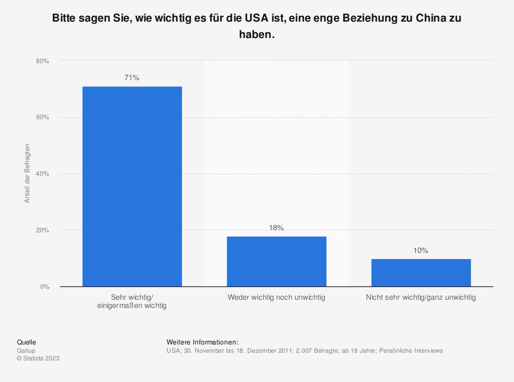 Statistik: Bitte sagen Sie, wie wichtig es für die USA ist, eine enge Beziehung zu China zu haben. | Statista