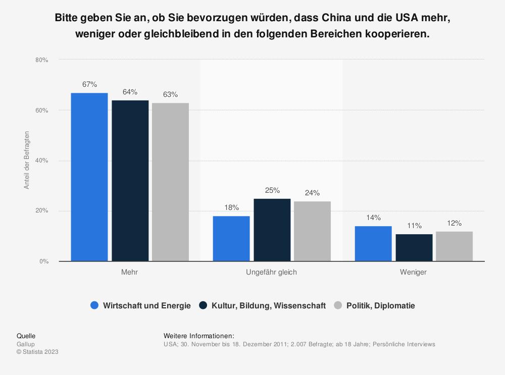 Statistik: Bitte geben Sie an, ob Sie bevorzugen würden, dass China und die USA mehr, weniger oder gleichbleibend in den folgenden Bereichen kooperieren. | Statista