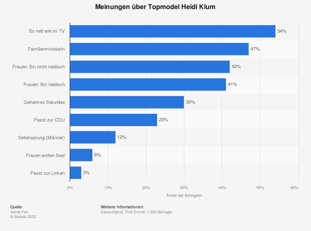 Statistik: Meinungen über Topmodel Heidi Klum | Statista