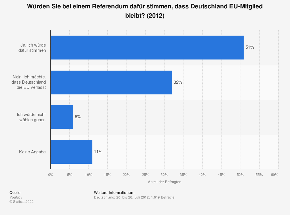 Statistik: Würden Sie bei einem Referendum dafür stimmen, dass Deutschland EU-Mitglied bleibt? (2012) | Statista