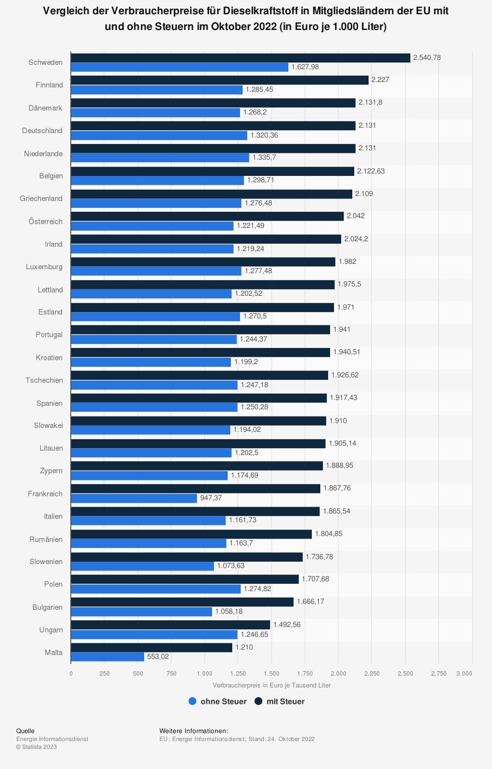 Statistik: Vergleich der Verbraucherpreise für Dieselkraftstoff in ausgewählten Ländern der EU mit und ohne Steuern im Mai 2018 (in Euro je 1.000 Liter) | Statista