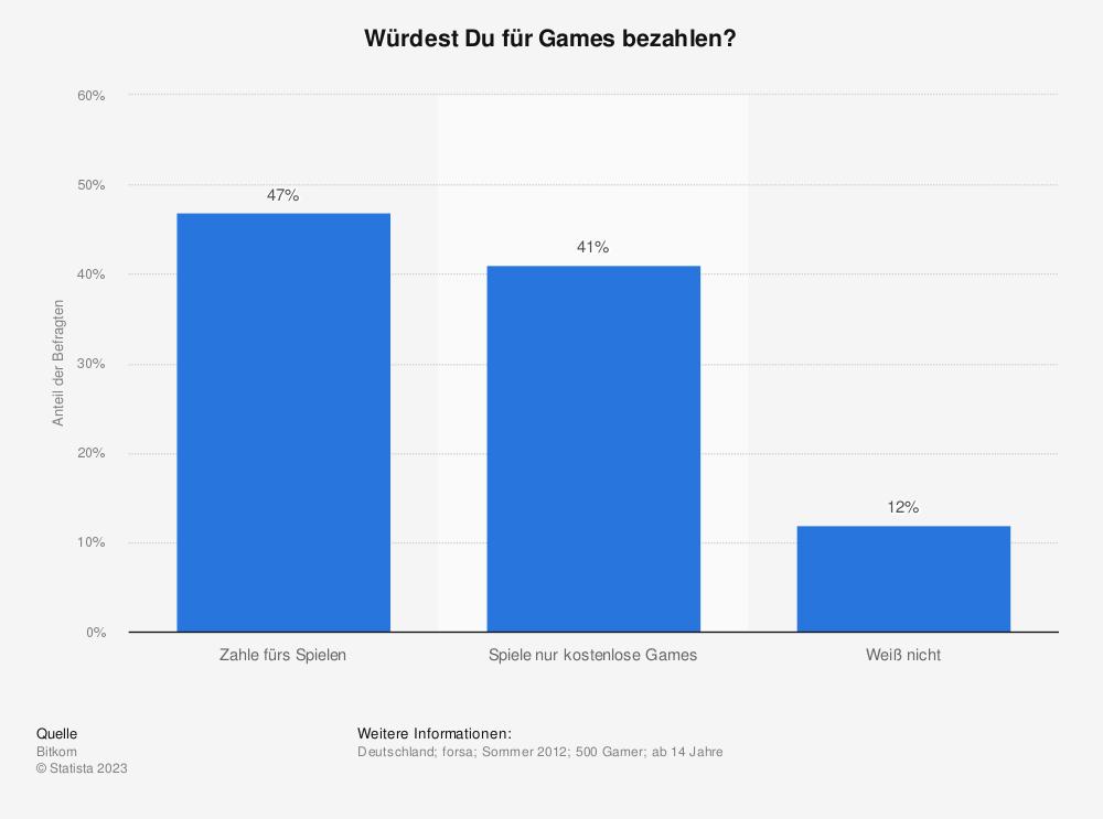Statistik: Würdest Du für Games bezahlen? | Statista