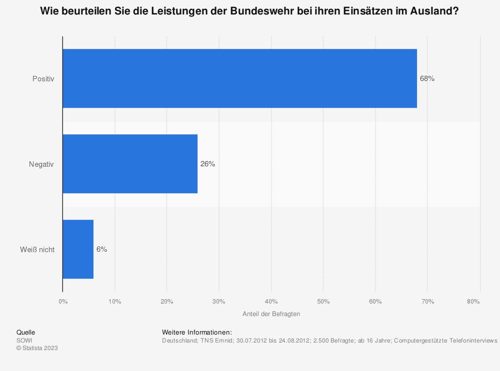 Statistik: Wie beurteilen Sie die Leistungen der Bundeswehr bei ihren Einsätzen im Ausland? | Statista