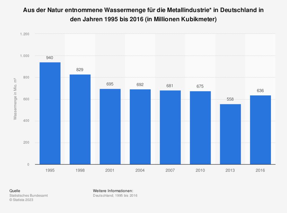 Statistik: Aus der Natur entnommene Wassermenge für die Metallindustrie* in Deutschland in den Jahren 1995 bis 2013 (in Millionen Kubikmeter) | Statista