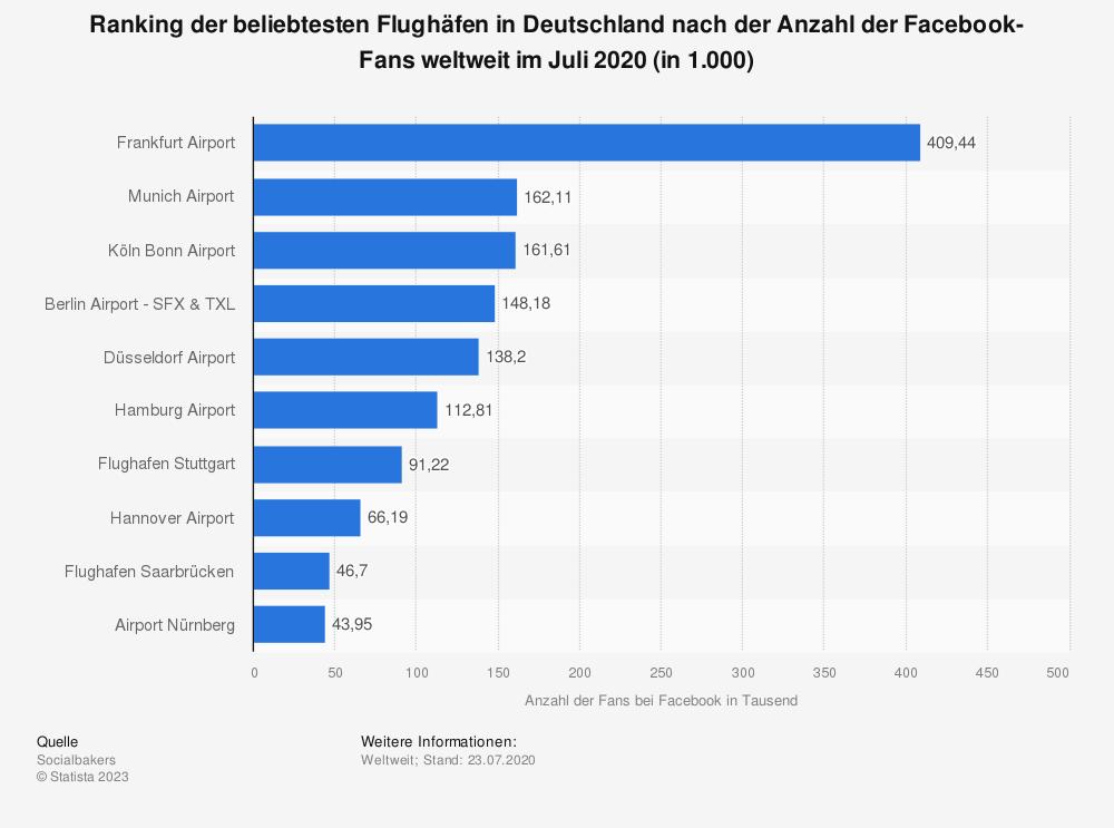 Statistik: Ranking der beliebtesten Flughäfen in Deutschland nach der Anzahl der Facebook-Fans weltweit im Januar 2019 | Statista