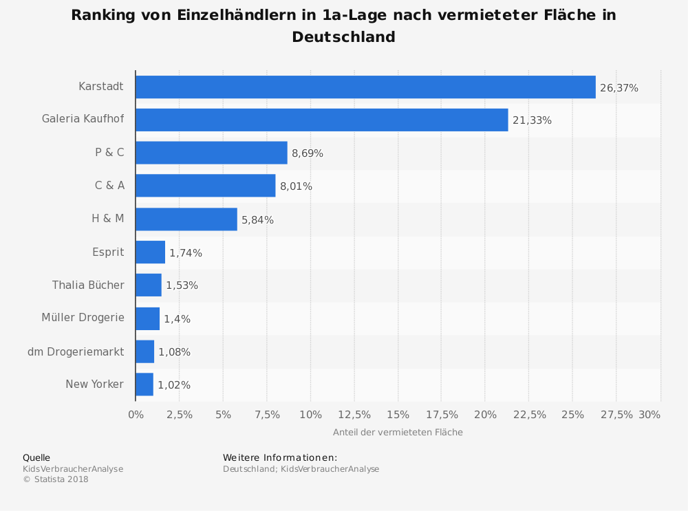 Statistik: Ranking von Einzelhändlern in 1a-Lage nach vermieteter Fläche in Deutschland | Statista