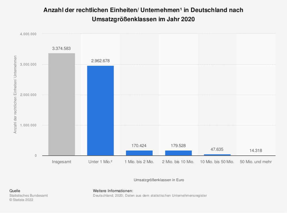 Statistik: Anzahl der Unternehmen* in Deutschland nach Umsatzgrößenklassen im Jahr 2017 (Stand September 2018) | Statista