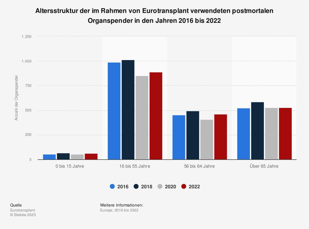Statistik: Altersstruktur der im Rahmen von Eurotransplant verwendeten postmortalen Organspender in den Jahren 2010 bis 2018 | Statista