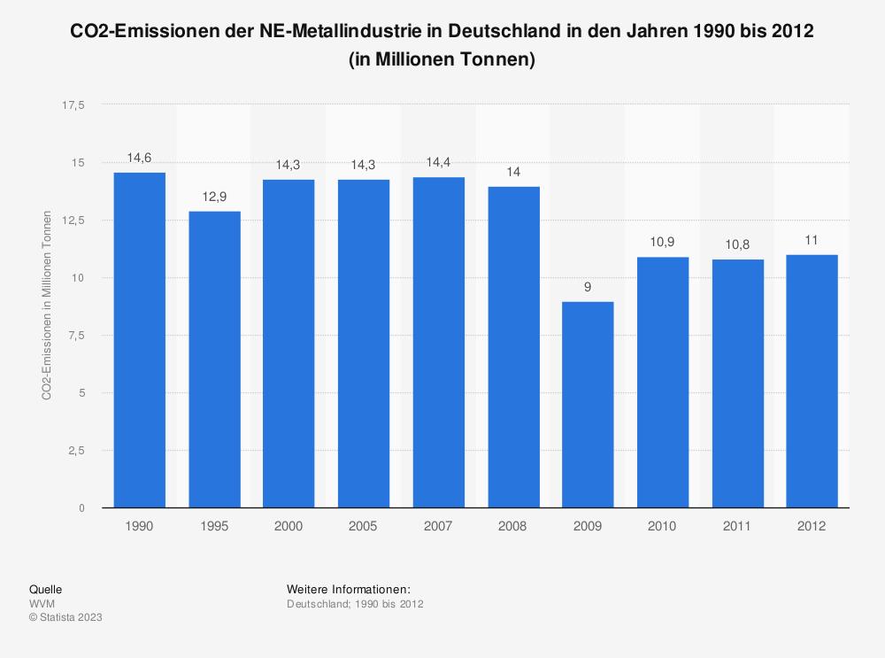 Statistik: CO2-Emissionen der NE-Metallindustrie in Deutschland in den Jahren 1990 bis 2012 (in Millionen Tonnen) | Statista