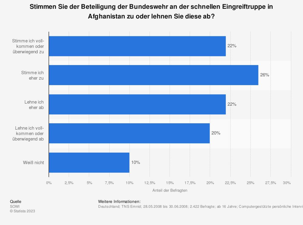 Statistik: Stimmen Sie der Beteiligung der Bundeswehr an der schnellen Eingreiftruppe in Afghanistan zu oder lehnen Sie diese ab? | Statista