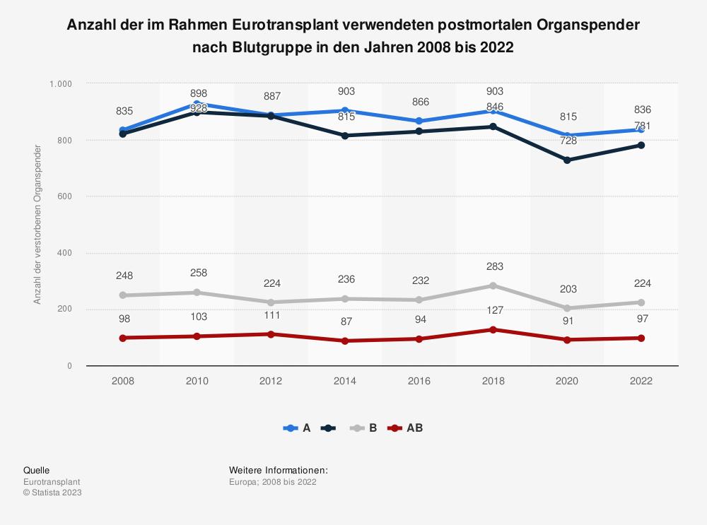 Statistik: Anzahl der im Rahmen Eurotransplant verwendeten postmortalen Organspender nach Blutgruppe in den Jahren 2007 bis 2017 | Statista