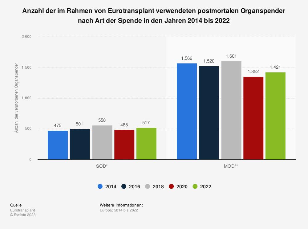 Statistik: Anzahl der im Rahmen von Eurotransplant verwendeten postmortalen Organspender nach Art der Spende in den Jahren 2012 bis 2020 | Statista