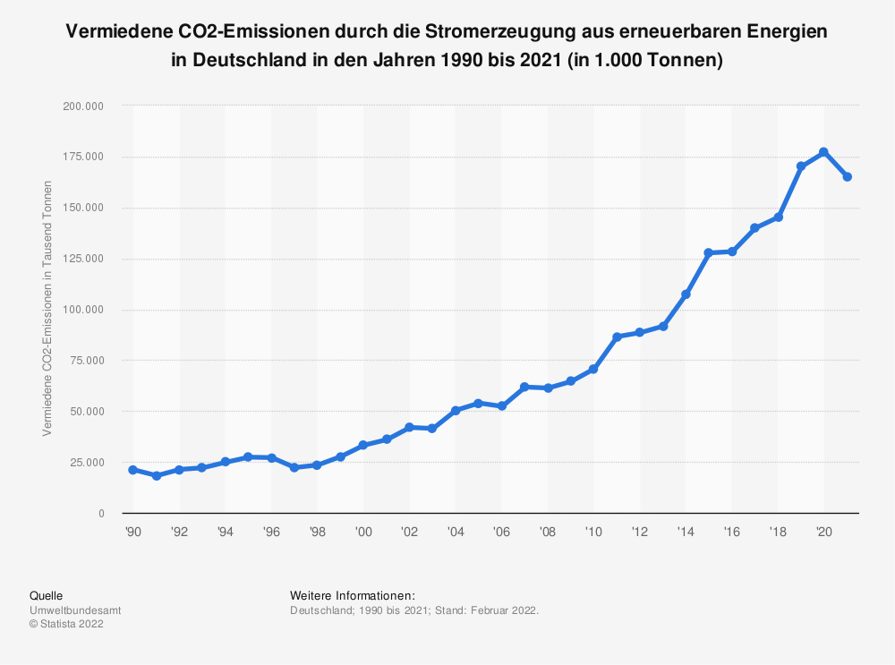 Statistik: Vermiedene CO2-Emissionen durch die Stromerzeugung aus erneuerbaren Energien in Deutschland in den Jahren 1990 bis 2019 (in 1.000 Tonnen) | Statista