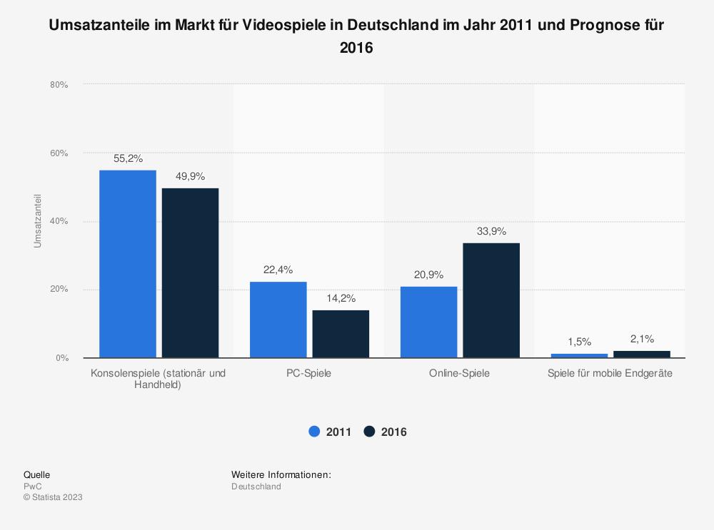 Statistik: Umsatzanteile im Markt für Videospiele in Deutschland im Jahr 2011 und Prognose für 2016 | Statista