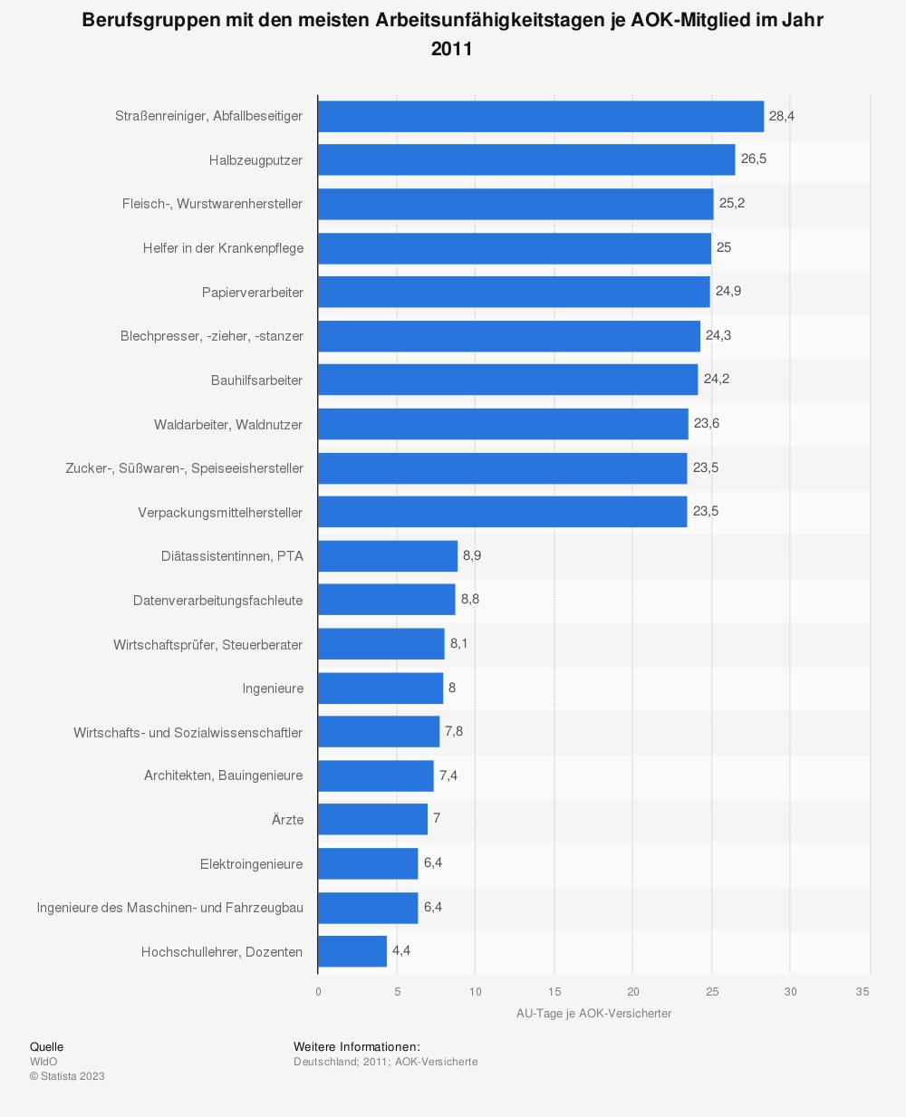 Statistik: Berufsgruppen mit den meisten Arbeitsunfähigkeitstagen je AOK-Mitglied im Jahr 2011 | Statista