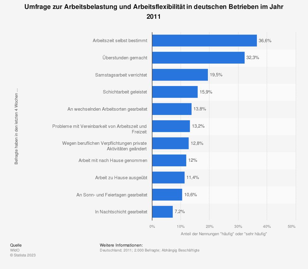 Statistik: Umfrage zur Arbeitsbelastung und Arbeitsflexibilität in deutschen Betrieben im Jahr 2011 | Statista