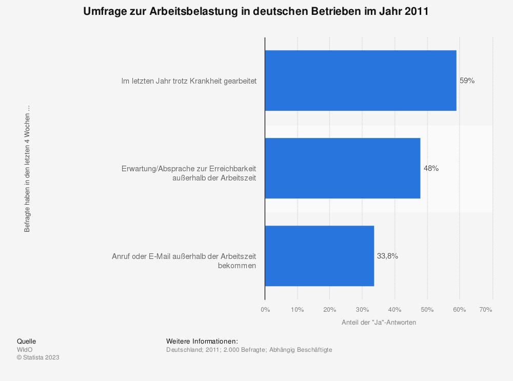 Statistik: Umfrage zur Arbeitsbelastung in deutschen Betrieben im Jahr 2011 | Statista