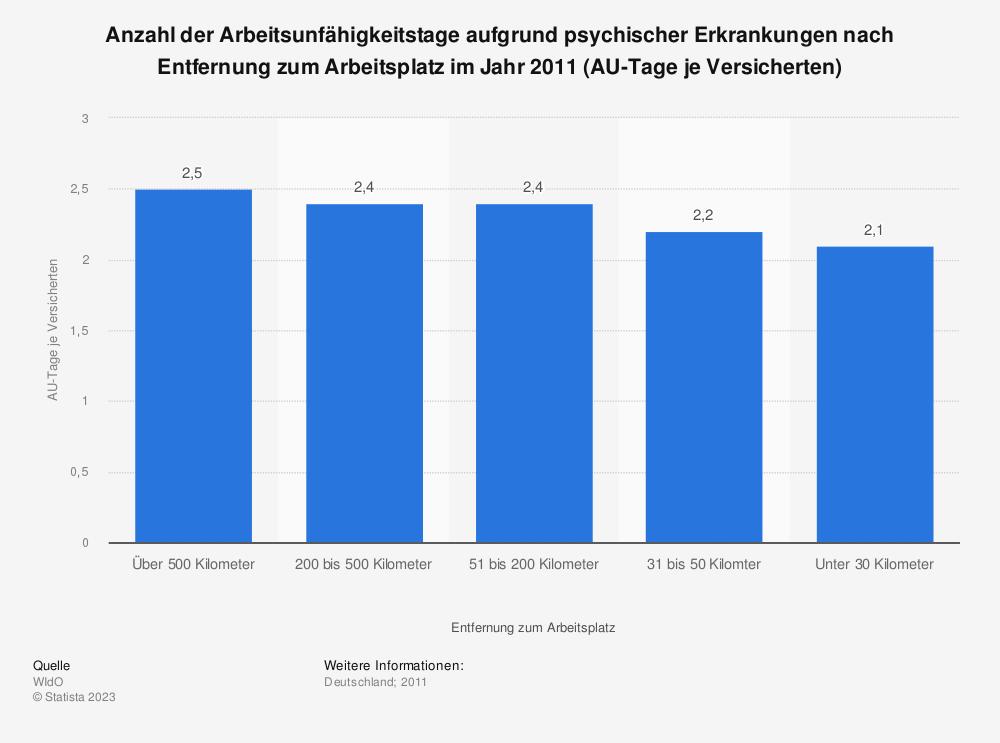 Statistik: Anzahl der Arbeitsunfähigkeitstage aufgrund psychischer Erkrankungen nach Entfernung zum Arbeitsplatz im Jahr 2011 (AU-Tage je Versicherten) | Statista