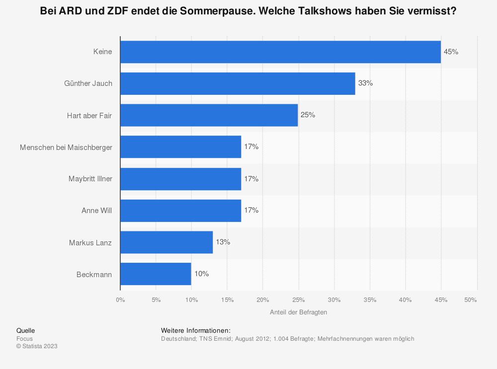 Statistik: Bei ARD und ZDF endet die Sommerpause. Welche Talkshows haben Sie vermisst? | Statista
