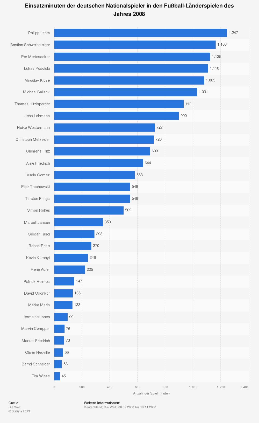 Statistik: Einsatzminuten der deutschen Nationalspieler in den Fußball-Länderspielen des Jahres 2008 | Statista