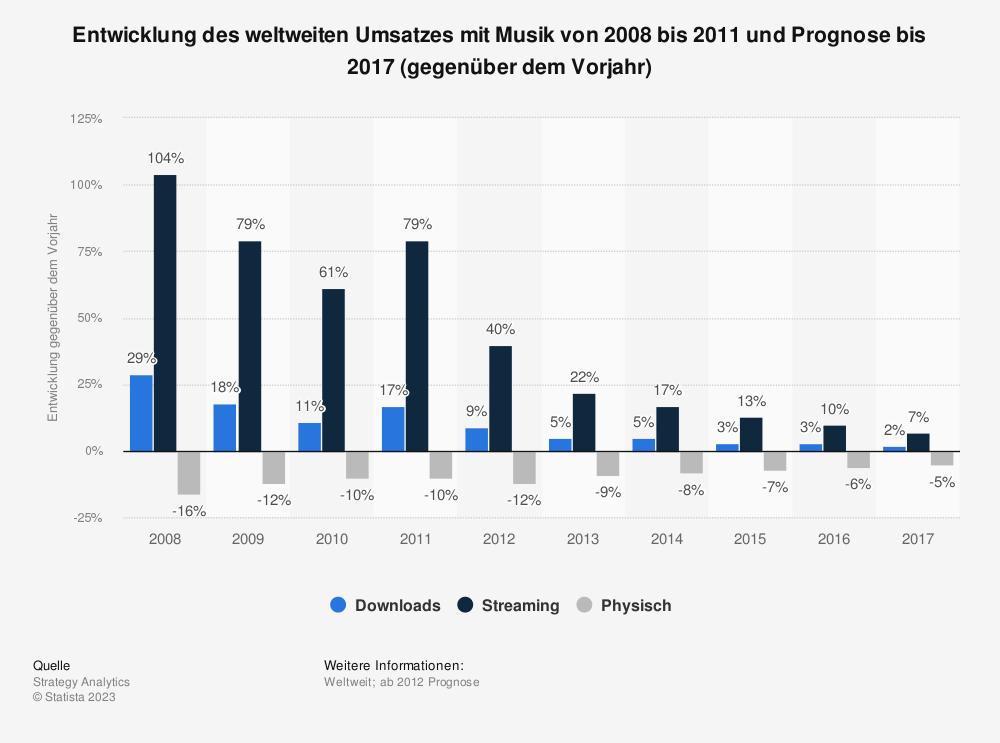Statistik: Entwicklung des weltweiten Umsatzes mit Musik von 2008 bis 2011 und Prognose bis 2017 (gegenüber dem Vorjahr)   Statista