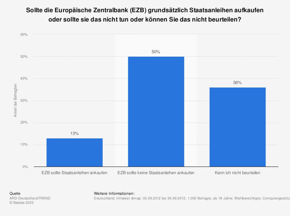 Statistik: Sollte die Europäische Zentralbank (EZB) grundsätzlich Staatsanleihen aufkaufen oder sollte sie das nicht tun oder können Sie das nicht beurteilen? | Statista