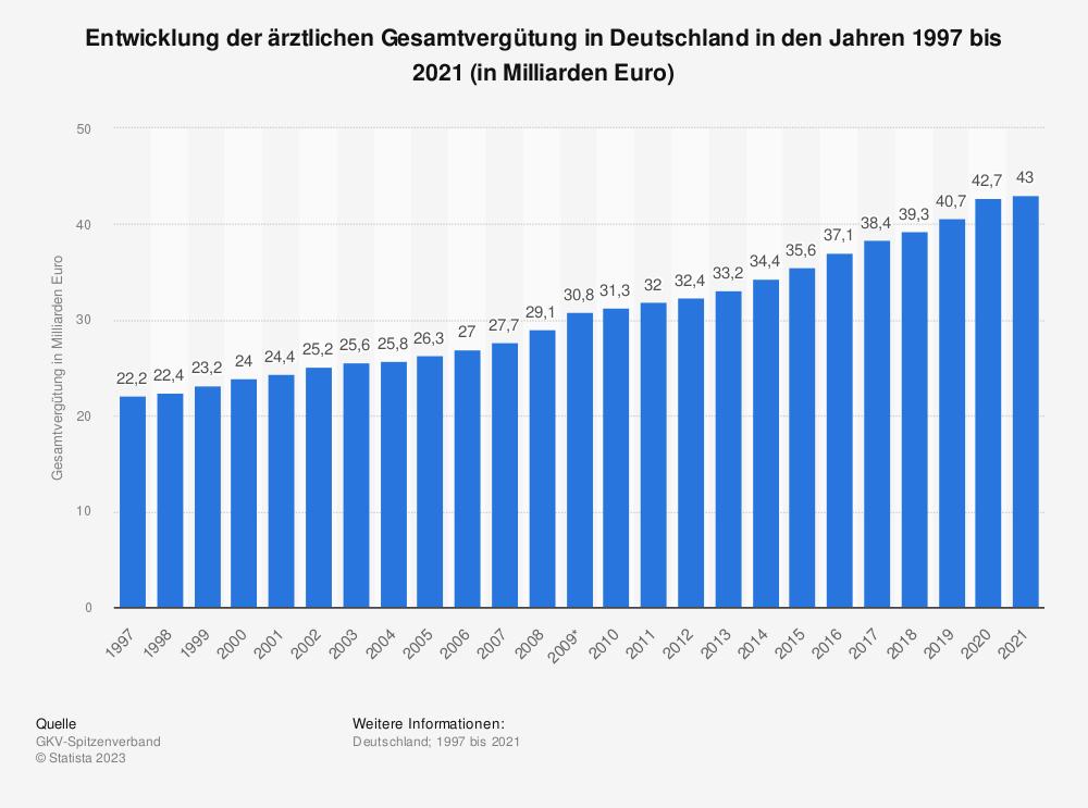 Statistik: Entwicklung des ärztlichen Honorars in Deutschland in den Jahren 1997 bis 2017 (Gesamtvergütung in Milliarden Euro) | Statista