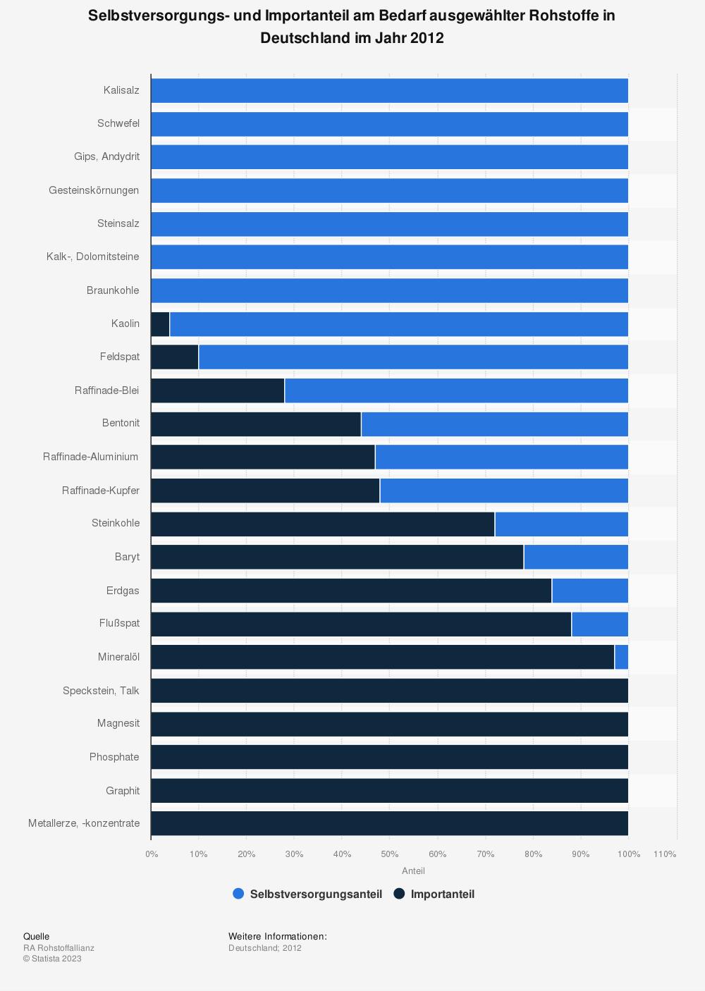 Statistik: Selbstversorgungs- und Importanteil am Bedarf ausgewählter Rohstoffe in Deutschland im Jahr 2012 | Statista