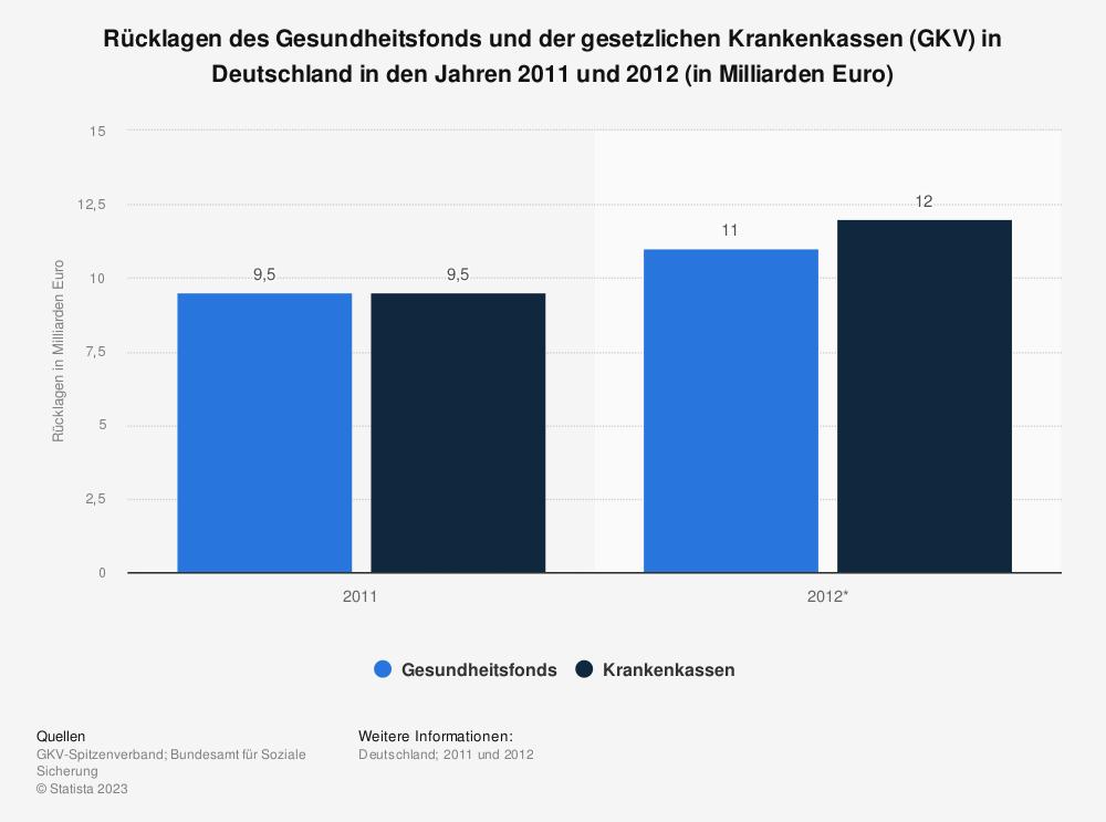 Statistik: Rücklagen des Gesundheitsfonds und der gesetzlichen Krankenkassen (GKV) in Deutschland in den Jahren 2011 und 2012 (in Milliarden Euro)   Statista