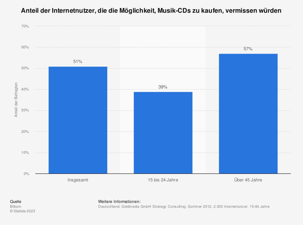 Statistik: Anteil der Internetnutzer, die die Möglichkeit, Musik-CDs zu kaufen, vermissen würden  | Statista
