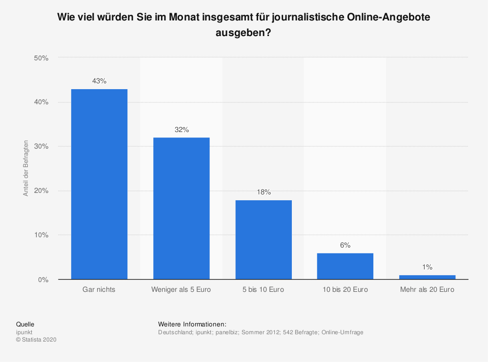 Statistik: Wie viel würden Sie im Monat insgesamt für journalistische Online-Angebote ausgeben? | Statista