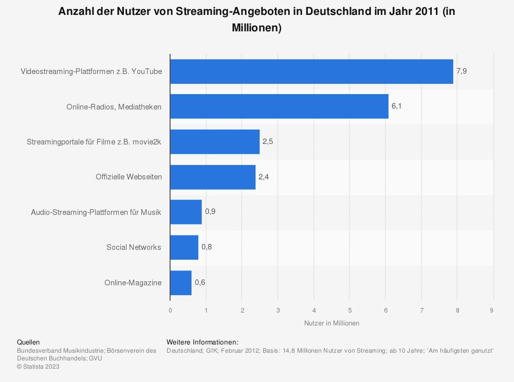 Statistik: Anzahl der Nutzer von Streaming-Angeboten in Deutschland im Jahr 2011 (in Millionen) | Statista