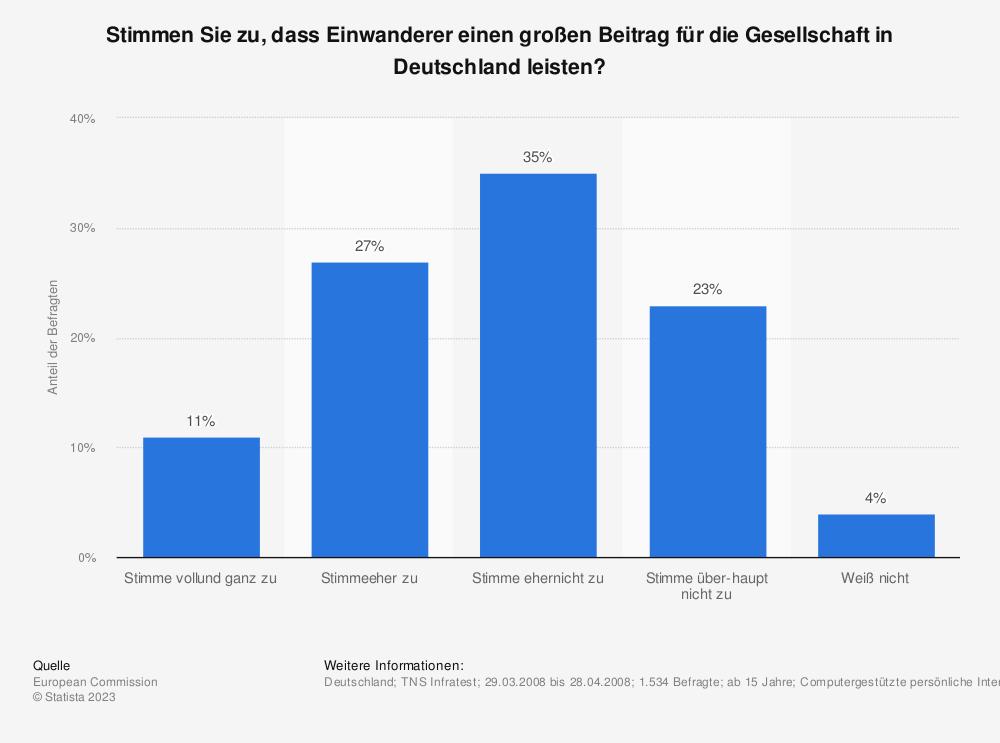 Statistik: Stimmen Sie zu, dass Einwanderer einen großen Beitrag für die Gesellschaft in Deutschland leisten? | Statista