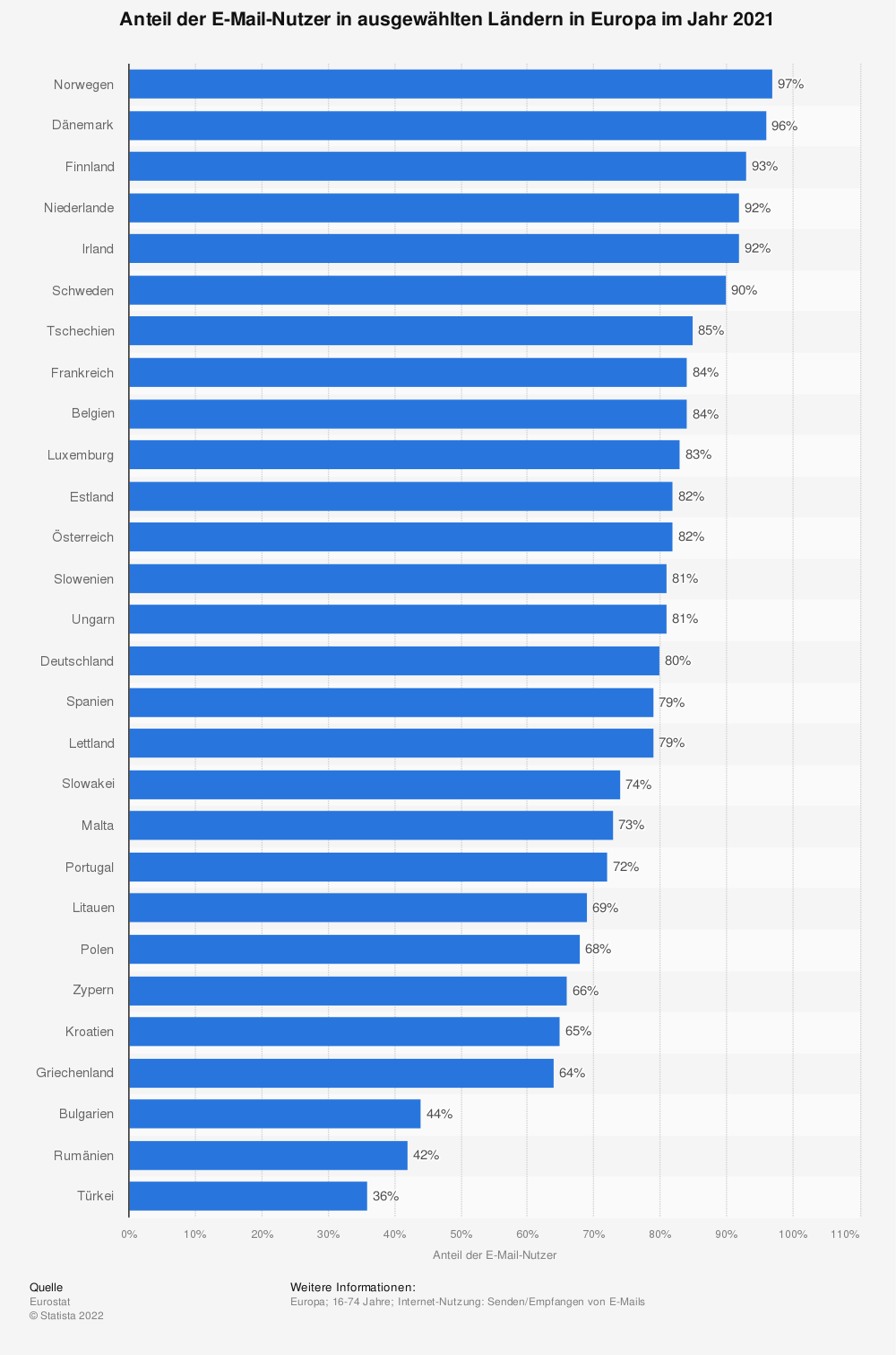 Statistik: Anteil der E-Mail-Nutzer in ausgewählten Ländern in Europa im Jahr 2020 | Statista