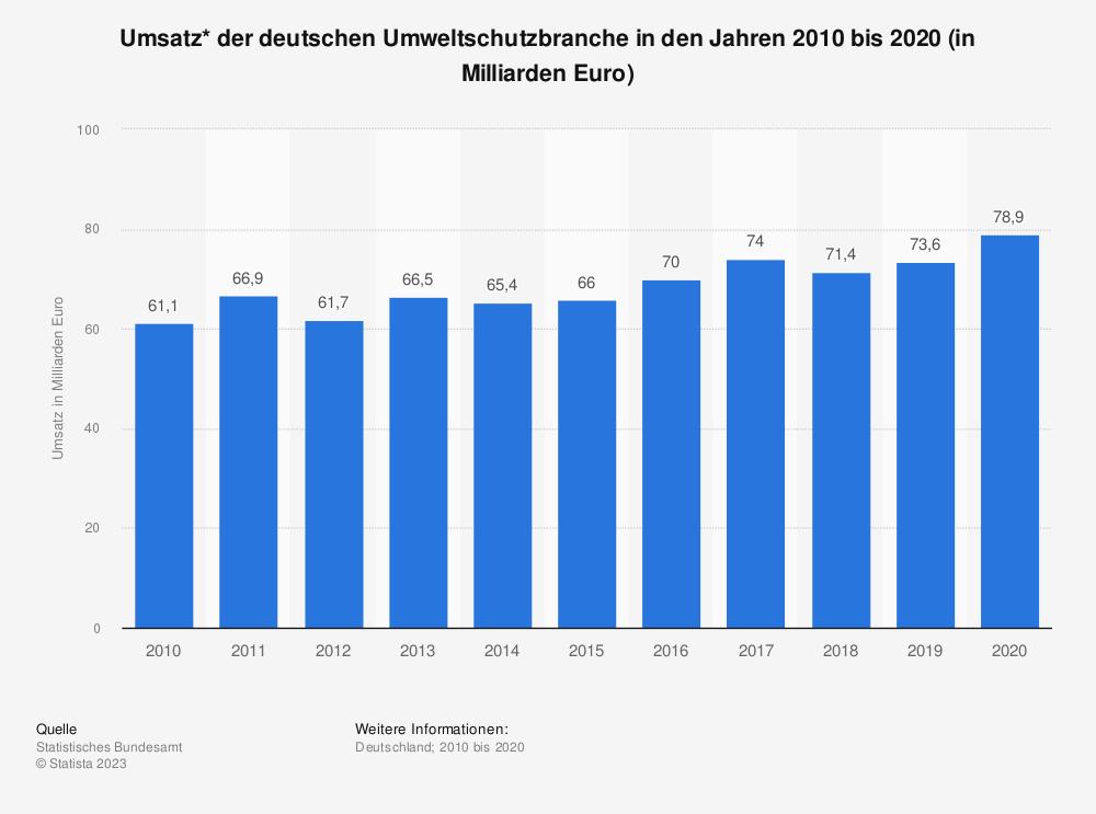 Statistik: Umsatz* der deutschen Umweltschutzbranche in den Jahren 2007 bis 2017 (in Milliarden Euro) | Statista
