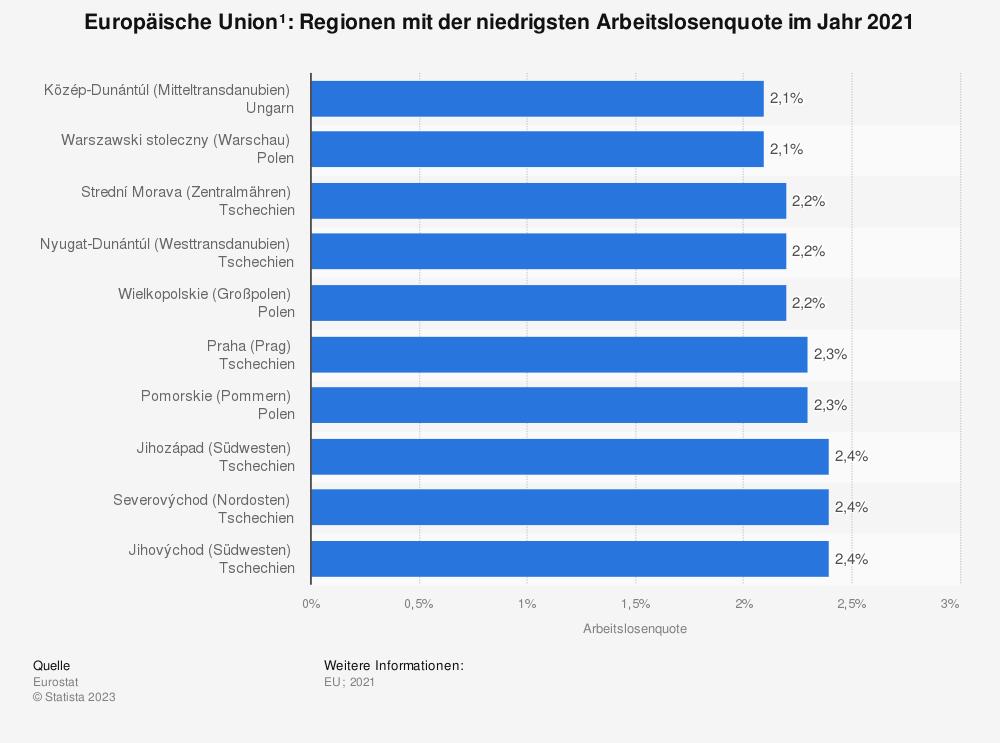 Statistik: Europäische Union: Regionen mit der niedrigsten Arbeitslosenquote im Jahr 2018 | Statista