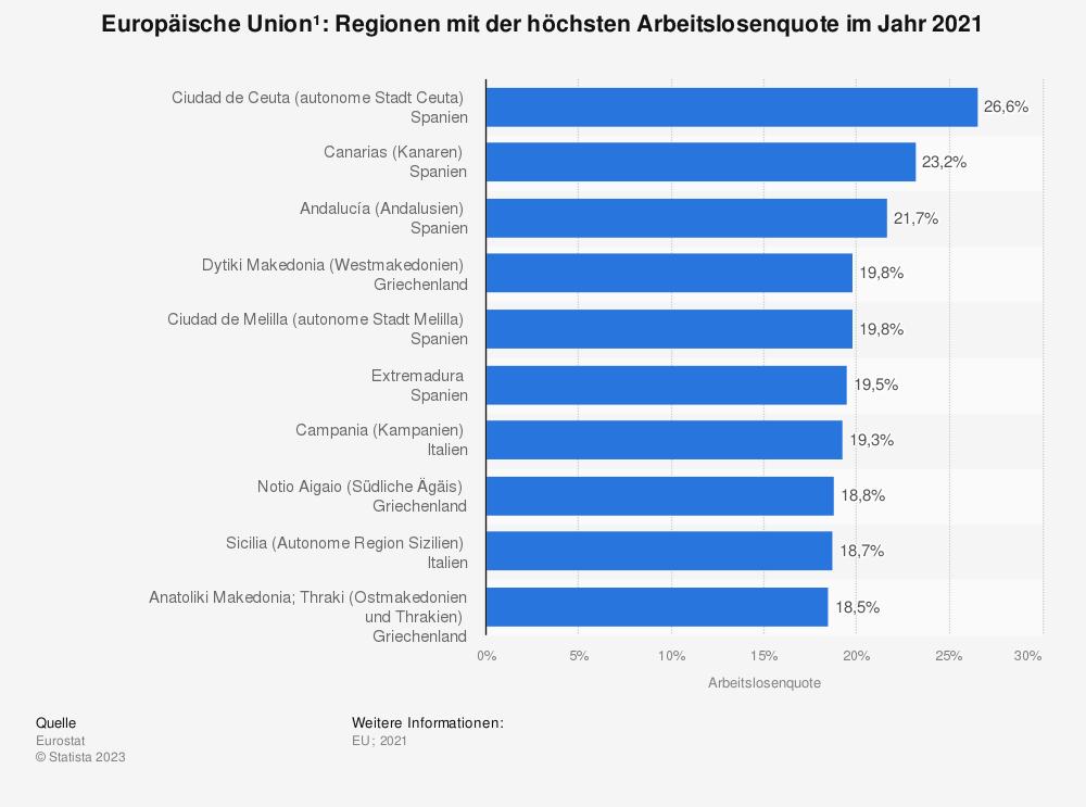 Statistik: Europäische Union: Regionen mit der höchsten Arbeitslosenquote im Jahr 2016 | Statista