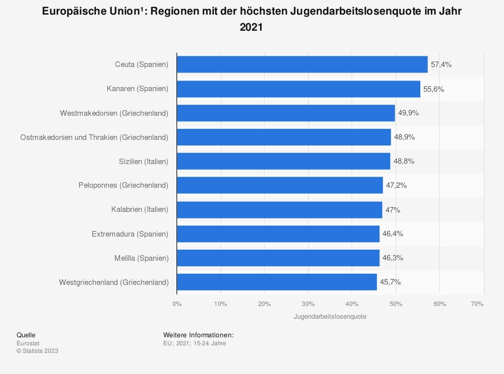 Statistik: Europäische Union: Regionen mit der höchsten Jugendarbeitslosenquote im Jahr 2018 | Statista