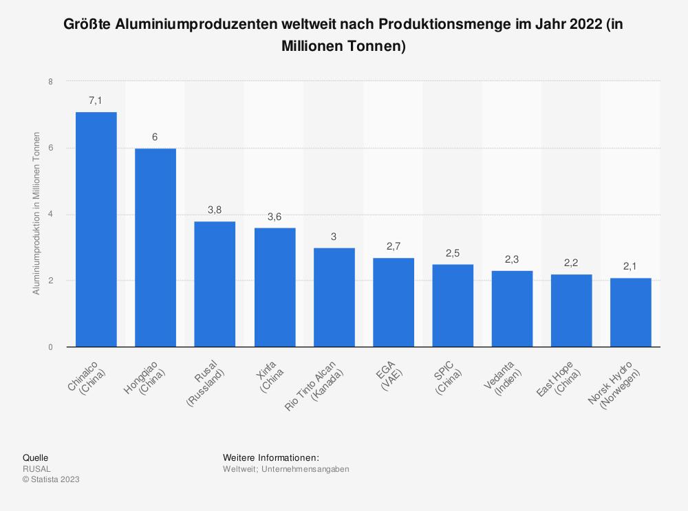 Statistik: Größte Aluminiumproduzenten weltweit nach Produktionsmenge im Jahr 2019 (in Millionen Tonnen) | Statista