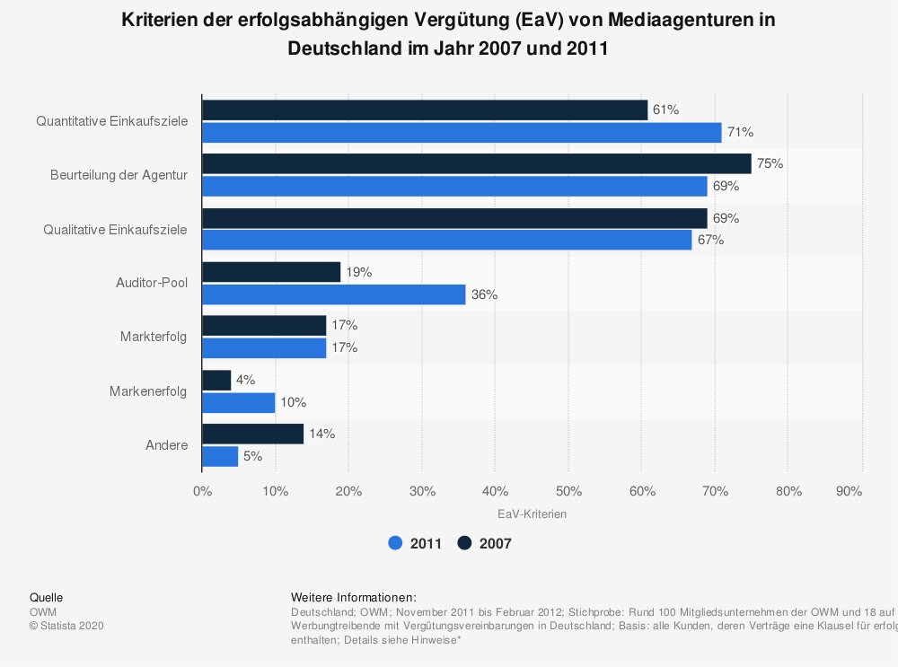 Statistik: Kriterien der erfolgsabhängigen Vergütung (EaV) von Mediaagenturen in Deutschland im Jahr 2007 und 2011 | Statista