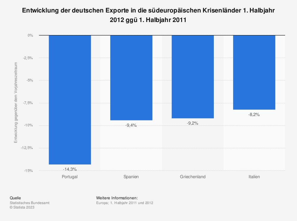Statistik: Entwicklung der deutschen Exporte in die südeuropäischen Krisenländer 1. Halbjahr 2012 ggü 1. Halbjahr 2011 | Statista