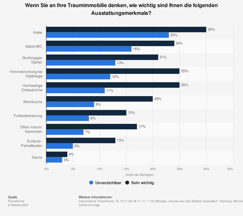 Statistik: Wenn Sie an Ihre Traumimmobilie denken, wie wichtig sind Ihnen die folgenden Ausstattungsmerkmale?   Statista
