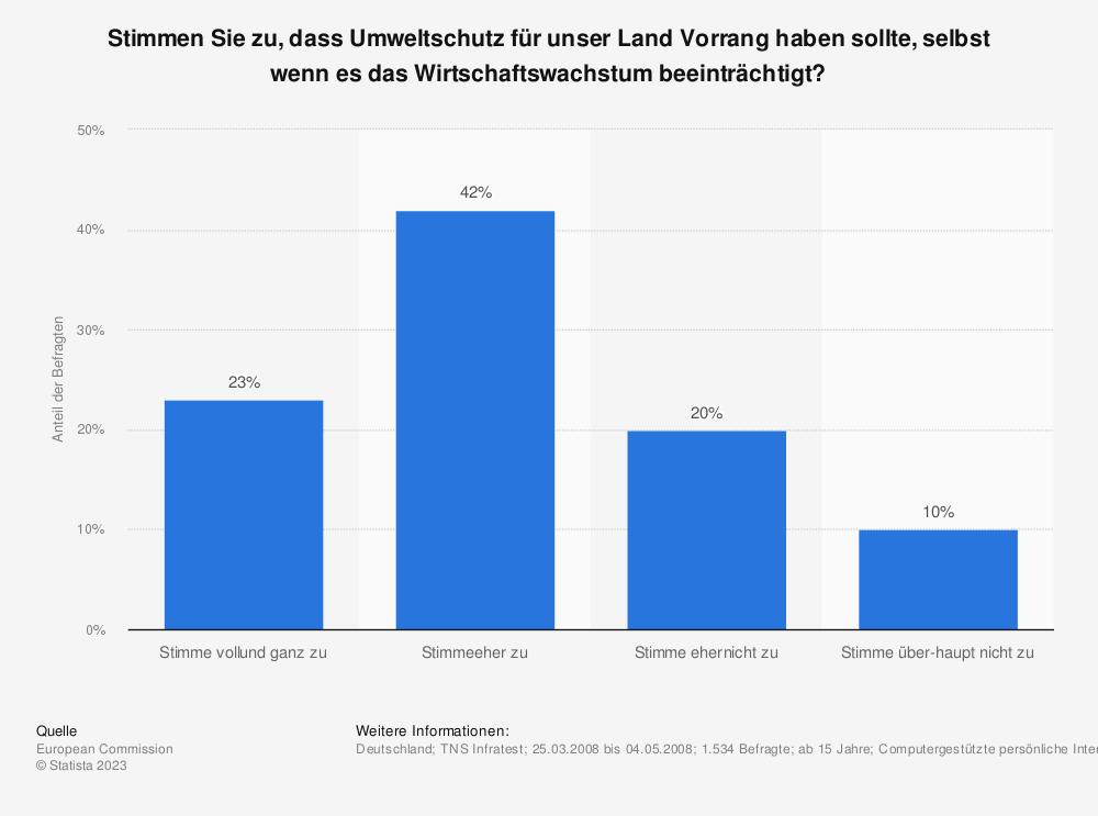 Statistik: Stimmen Sie zu, dass Umweltschutz für unser Land Vorrang haben sollte, selbst wenn es das Wirtschaftswachstum beeinträchtigt? | Statista