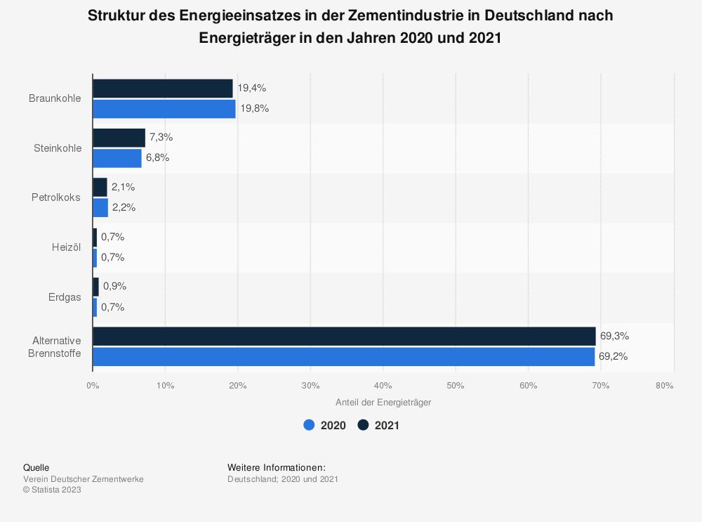 Statistik: Struktur des Energieeinsatzes in der Zementindustrie in Deutschland nach Energieträger in den Jahren 2017 und 2018 | Statista